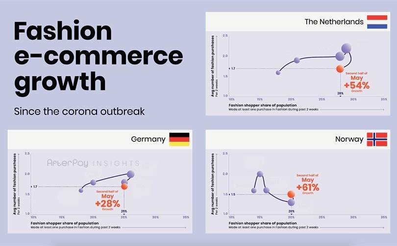Fashion e-commerce: current growth is driven by successfully attracting new consumers