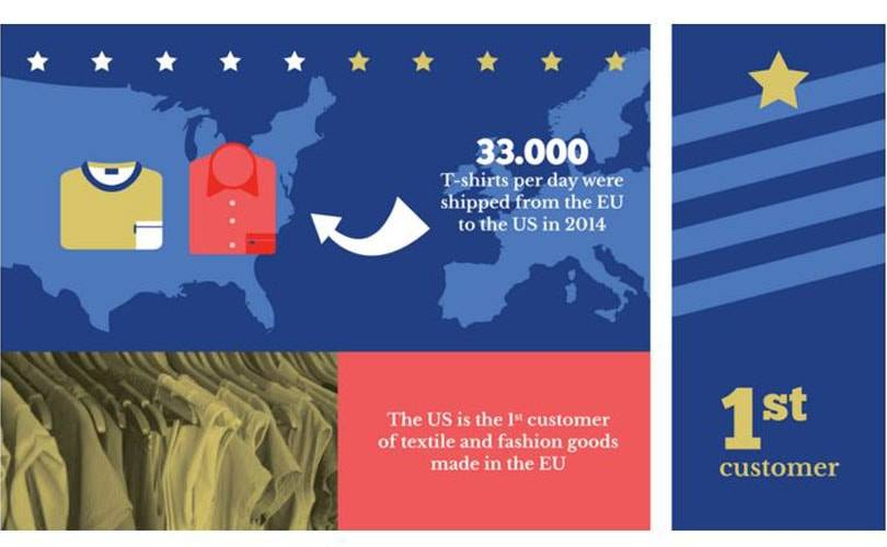 TTIP: Why it is essential for the European textile and garment industry
