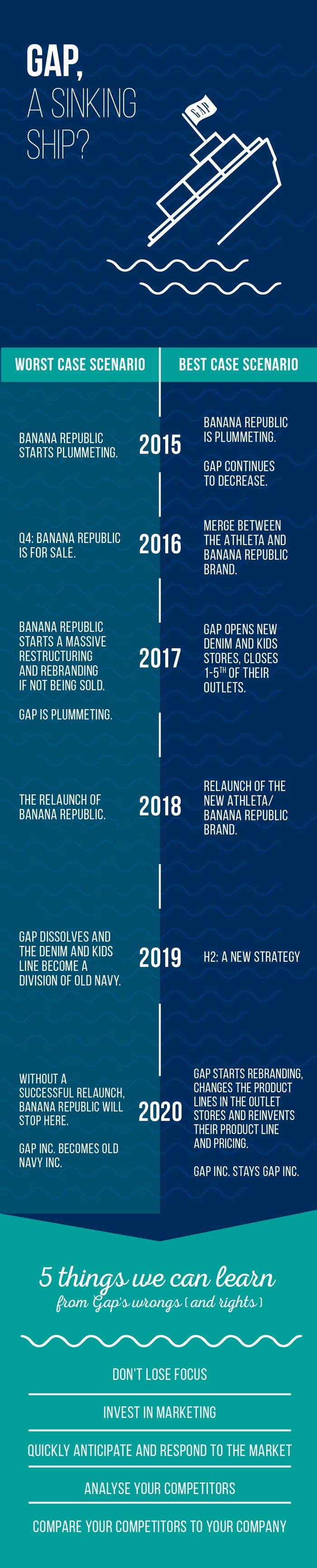 Infographic - Can Gap bounce back after becoming fashion's 'basic' brand?