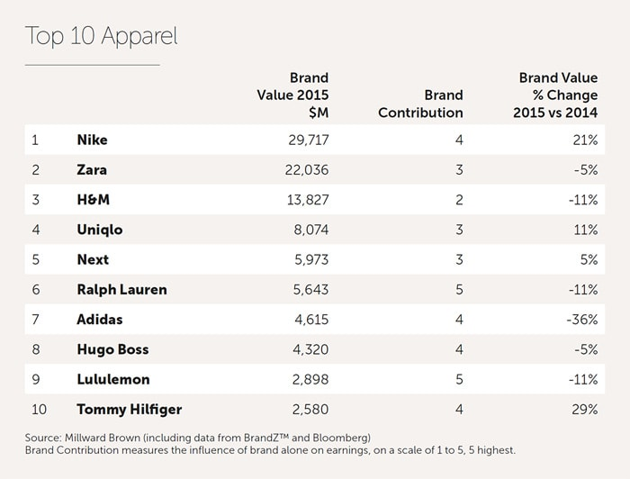 Value of global apparel brands remains stationary in 2015