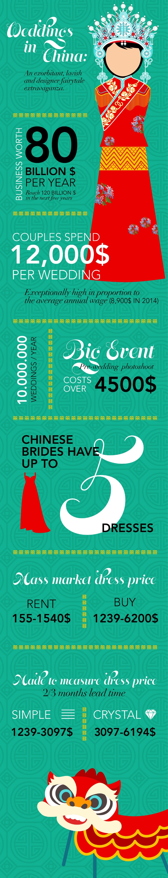Infographic -Weddings in China: An exorbitant, lavish and designer fairytale extravaganza