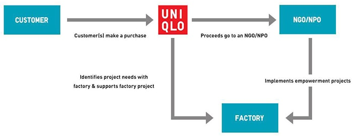 Uniqlo's Factory Worker Empowerment Project yields first results