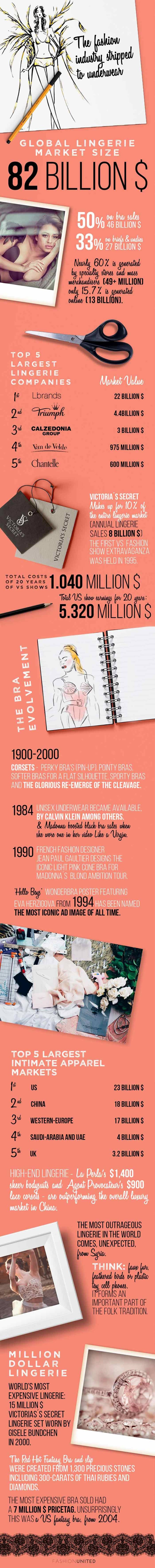 Infographic - A Lesson in Lingerie