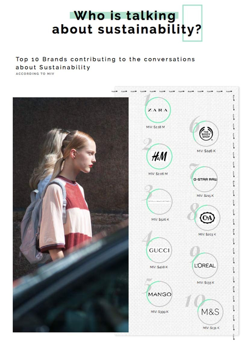 Zara and H&M leading the discussions about sustainability, says Launchmetrics study