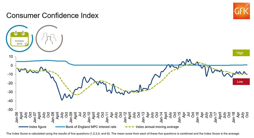 UK consumer confidence continues to drop in build up to Christmas