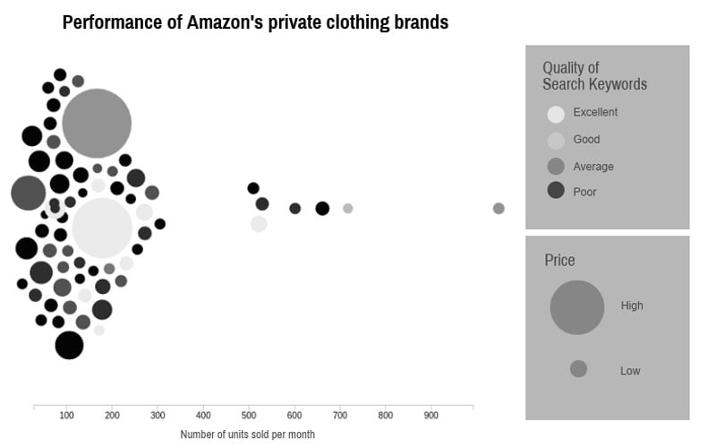 Amazon's private labels: is anyone winning?