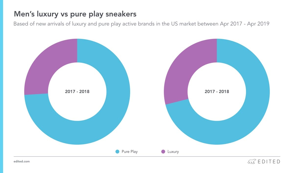 The data behind the most-searched luxury sneakers
