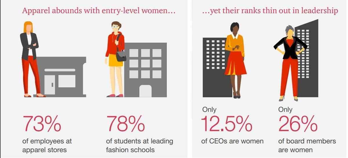 Why is it so hard for women to become CEOs in fashion companies?