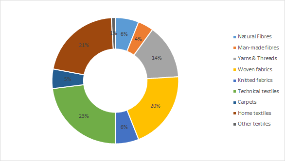 European Union consumer expenditure 2016 in percentages