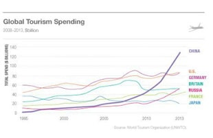 China leads global tourism spending